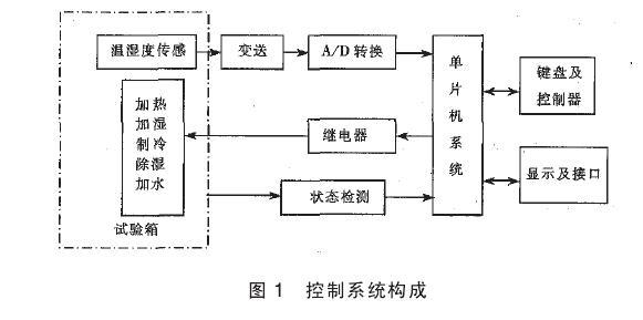 温度传感器选用集成精密摄氏温度传感器lm35灵敏度lomv/0c