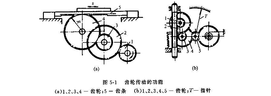 正航仪器讲述齿轮传动的功能特点
