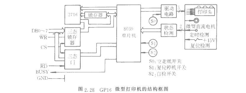 通过控制口和驱动电路实现对打印机机芯机械动作的