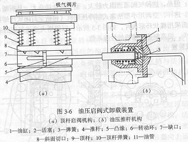 活塞式制冷压缩机卸载装置需要注意事项